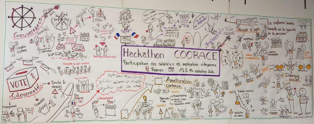 Facilitation graphique Hackathon Coorace 2020